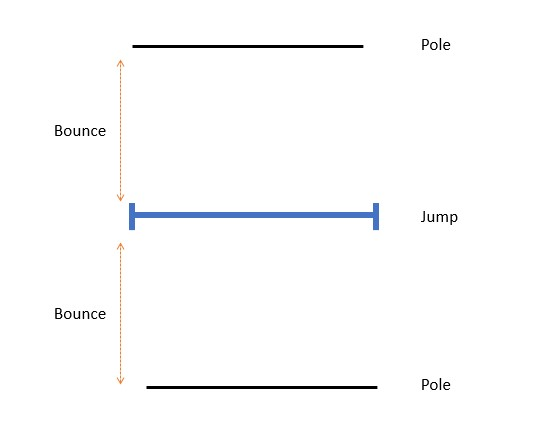 Huufe pole work diagram