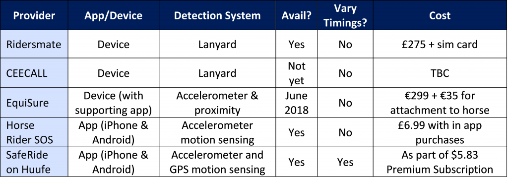 Accident Detection & Notification Systems Comparison Table