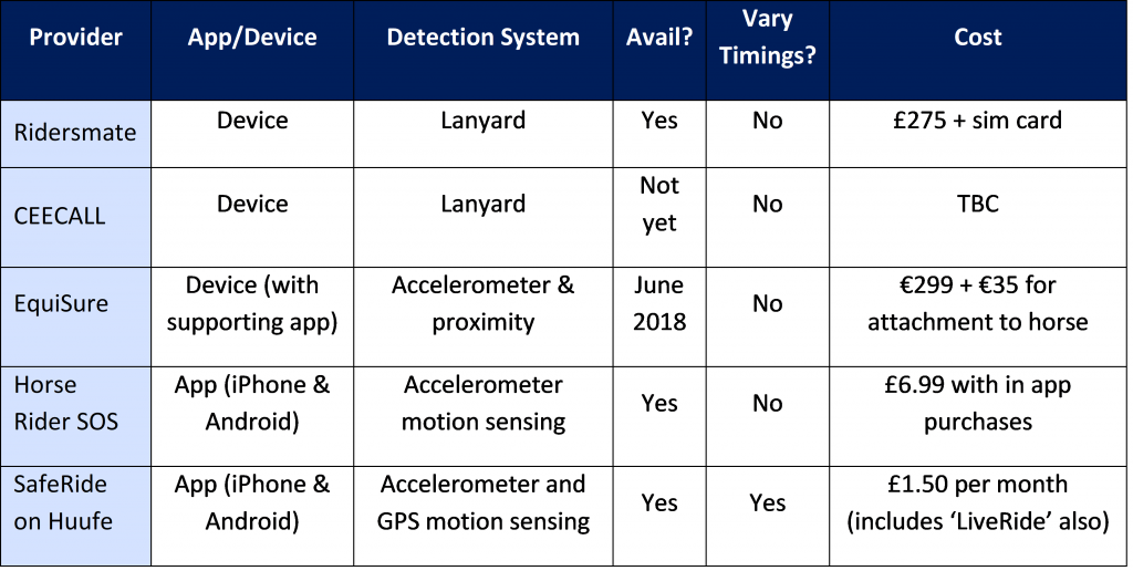 Accident Detection and Notification Systems Comparison Table
